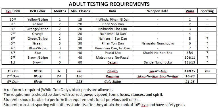 Adult Testing Requirements