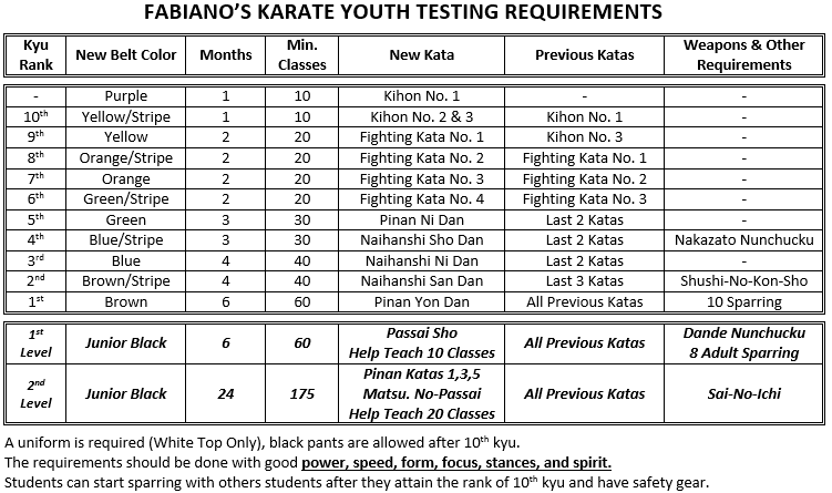 Youth Testing Requirements